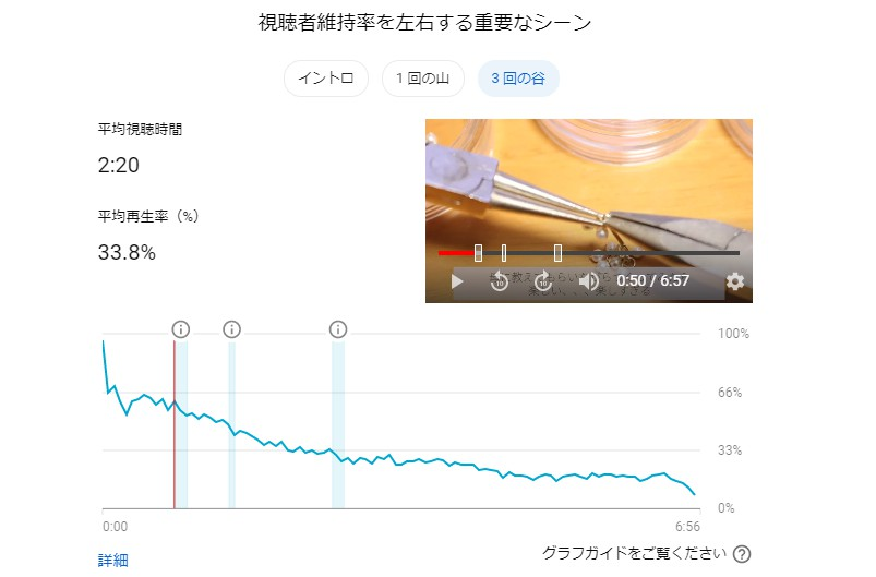 視聴維持率グラフ 谷
