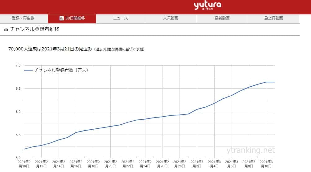 yutura チャンネル登録者数推移グラフ