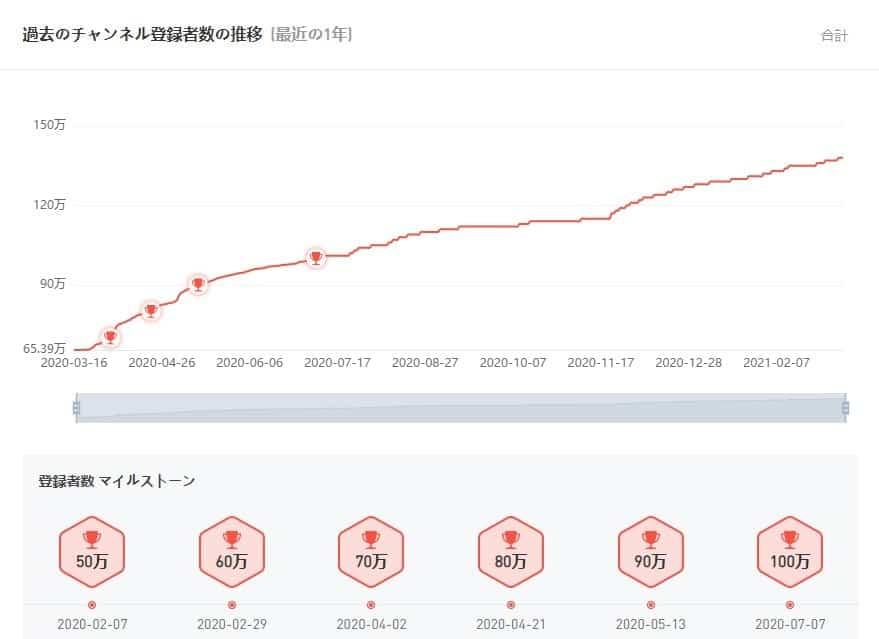 noxinfluencer チャンネル登録者数推移グラフ