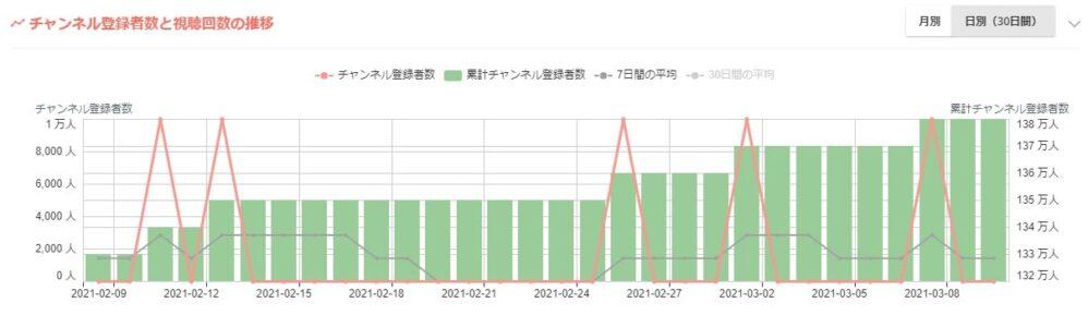 kamui tracker チャンネル登録者数推移グラフ