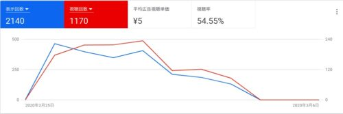 youtube広告レポート例