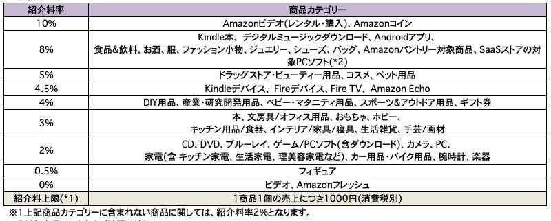 amazonアソシエイト紹介料率